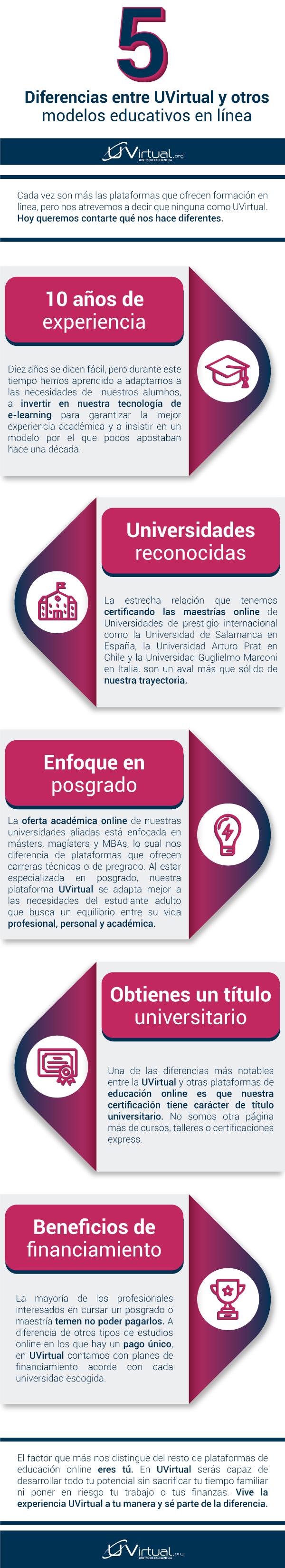 INFOGRAFIA-U-VIRTUAL-5 diferencias entre UVirtual y otros modelos educativos en línea.png