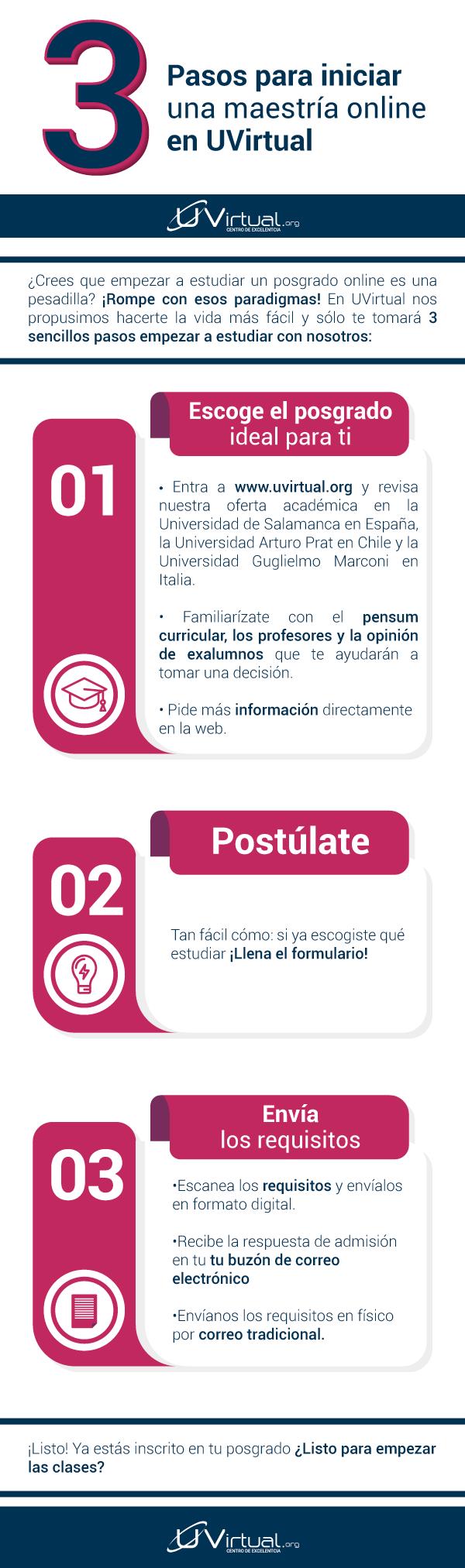 INFOGRAFIA-U-VIRTUAL-Tan fácil como seguir estos 3 pasos para estudiar una maestría online en UVirtual.png