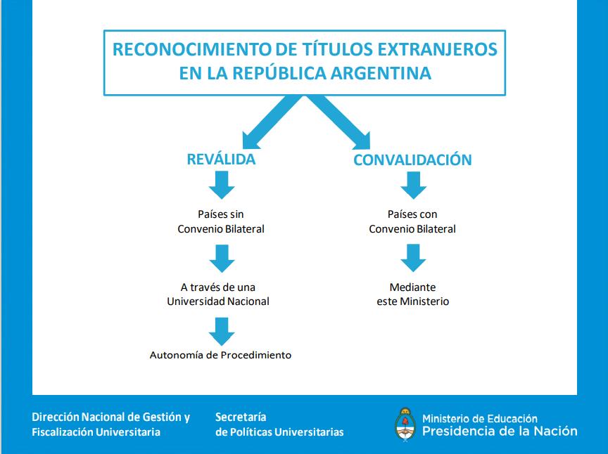 Convenio bilateral